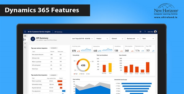 Microsoft Dynamics 365 – Sales and Marketing Features
