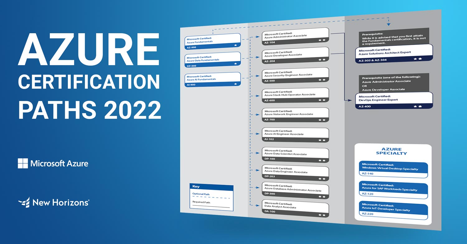 Certification-preview-Azure
